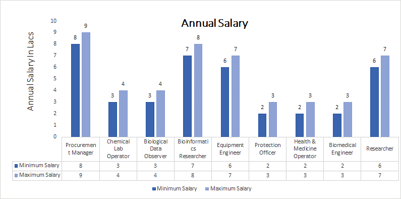 Master of Engineering [ME] (Chemical Engineering annual salary
